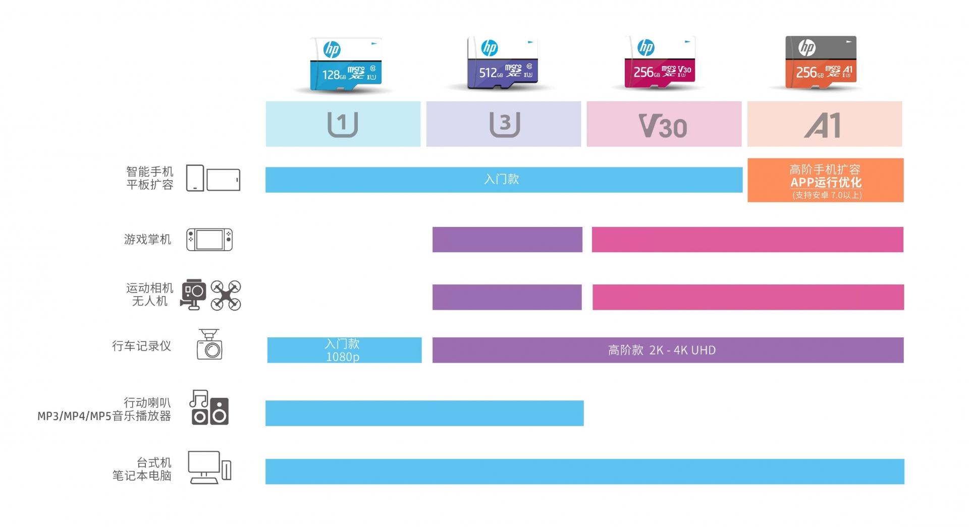 HP 卡片應用裝置圖